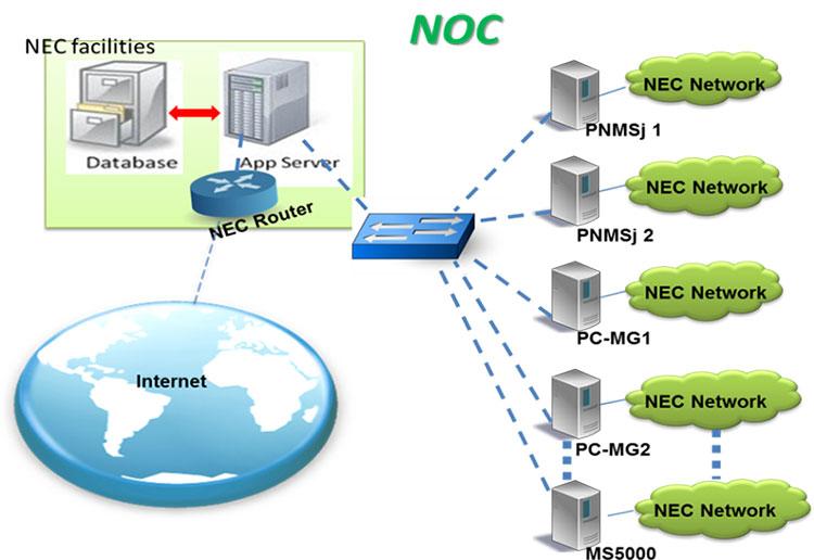 انتظارات از مرکز عملیات شبکه