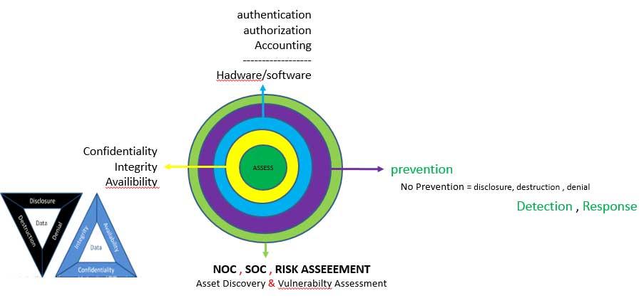 دیاگرام امنیت سایبری