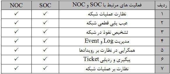 فعالیتهای مرتبط با nos و soc