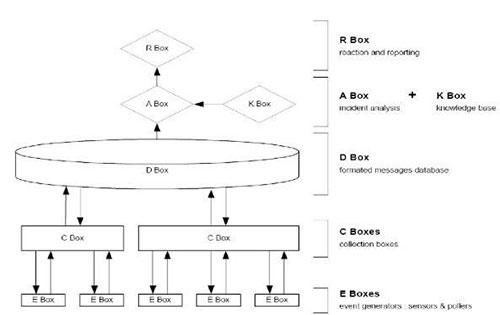 بخشهای اصلی SIEM