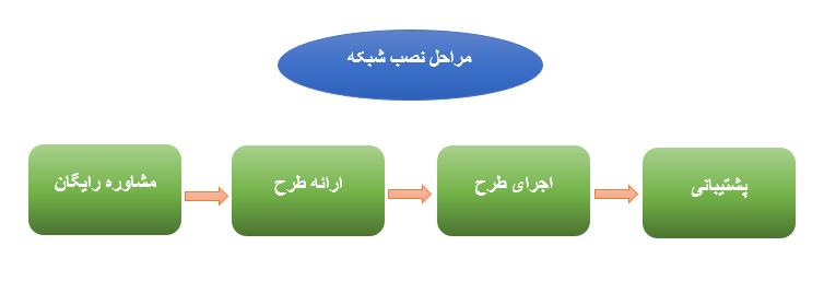 مراحل نصب شبکه