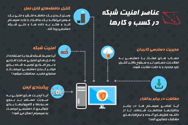 عناصر امنیت شبکه در کسب و کارها