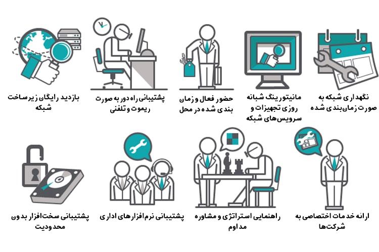 مراحل خدمات پشتیبانی شبکه