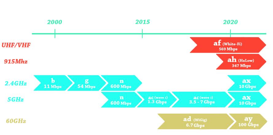 تکامل استانداردهای-وای-فای-802.11-تایملاین