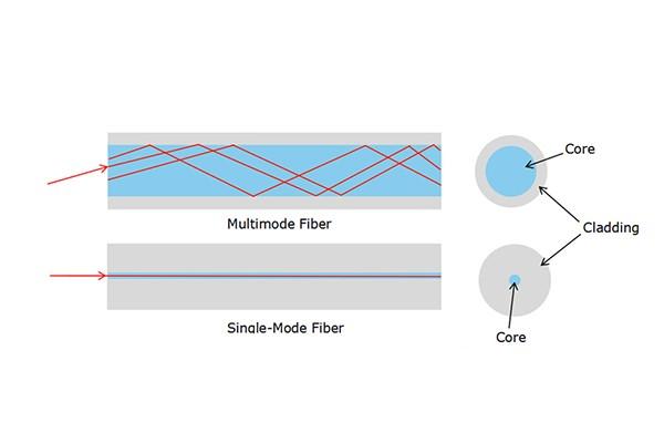انواع فیبر نوری