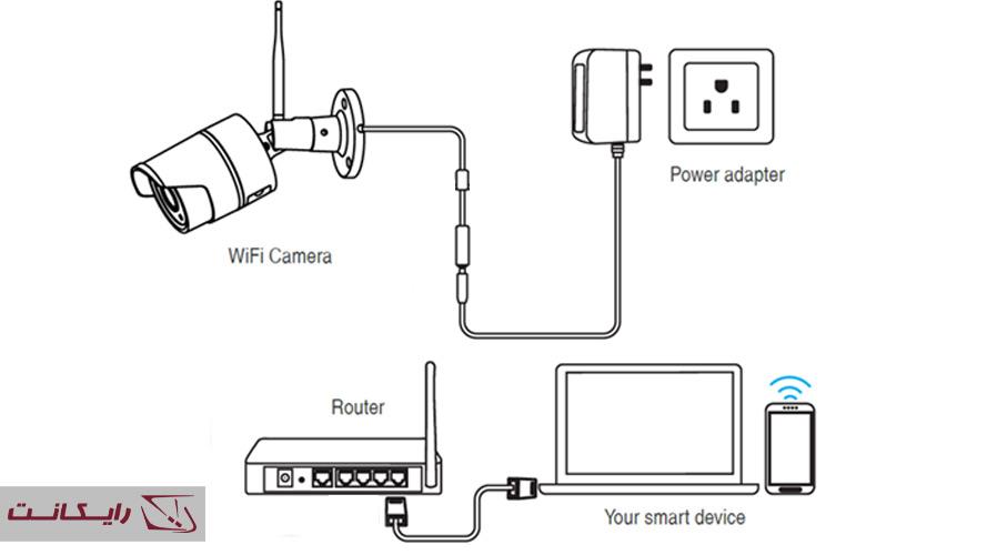 راهنمای نصب دوربین مداربسته بیسیم