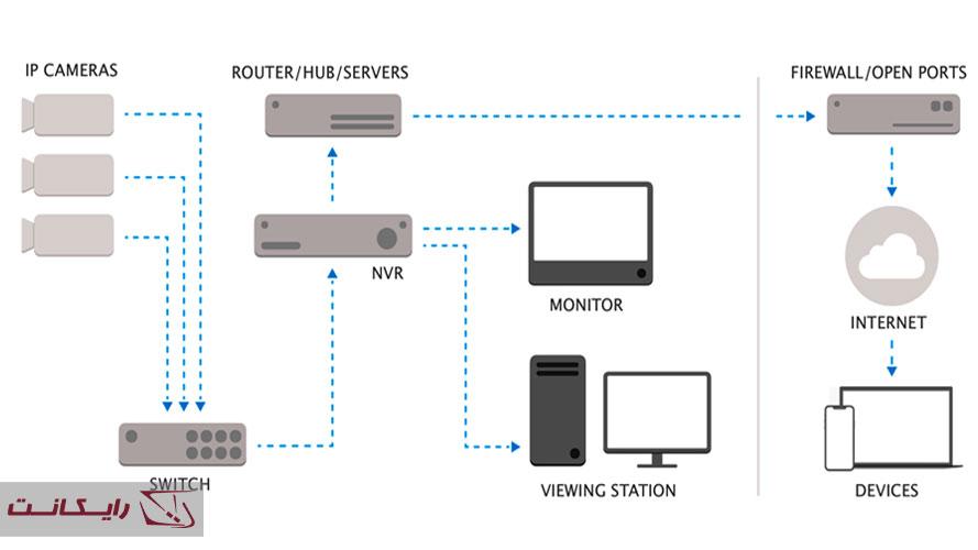 نصب-دستگاه-NVR