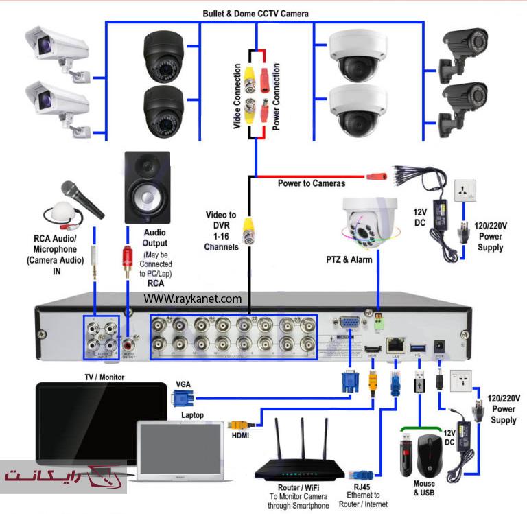مراحل اتصال کابلها در نصب DVR