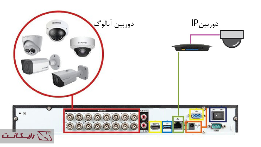 DVR های ترکیبی (Hybrid DVRs)