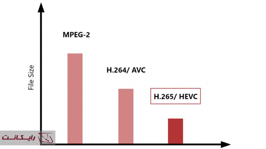 مقایسه کدک H265 با کدک h264 و کدک MPEG-2
